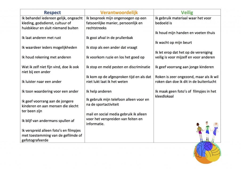 gedragsmatrix SV Velden algemene regels copy
